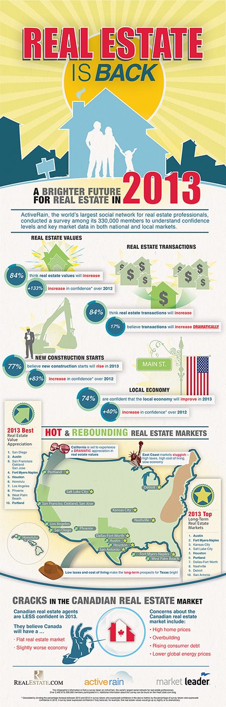 ActiveRain Real Estate is Back Infographic